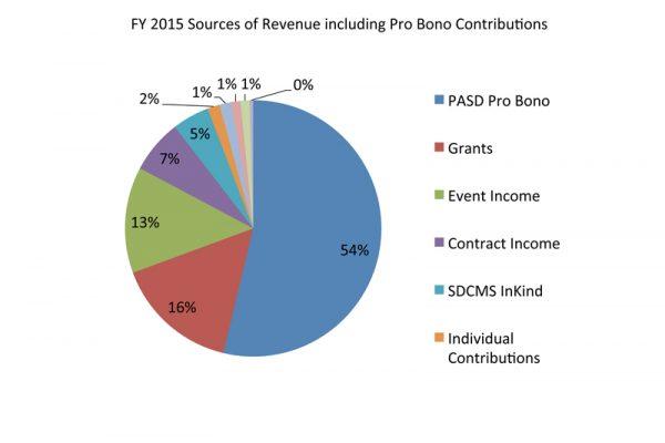 financial-2015-5